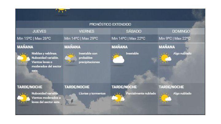Jueves con excelente tiempo y agradable temperatura, pero se esperan lluvias mañana a la noche