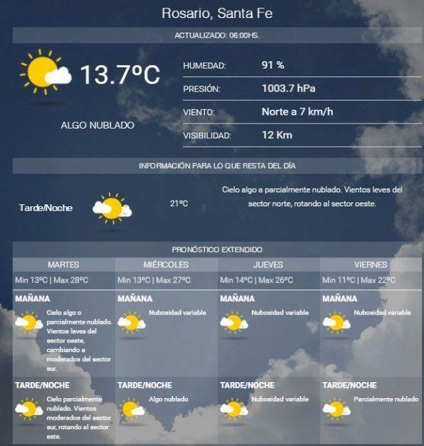 Martes con muy buenas condiciones meteorológicas y agradable temperatura