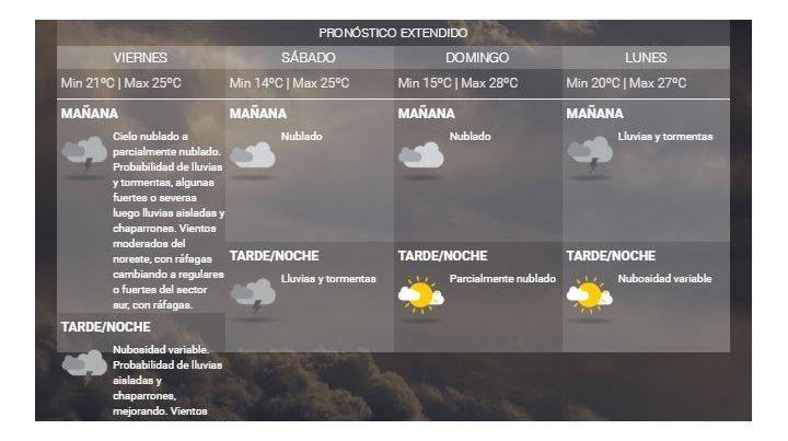 El sur de la provincia de Santa Fe continúa bajo alerta meteorológico