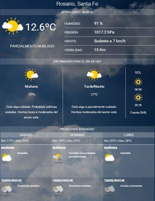 El viernes arranca fresco, pero con buen tiempo y la máxima llegará los 29 grados