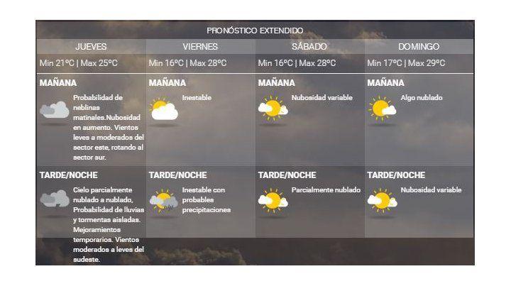 El jueves llega con inestabilidad y chances de lluvias y tormentas aisladas por la tarde