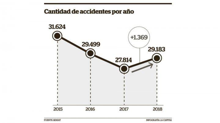 Aumentaron en Rosario los choques sin lesionados durante 2018
