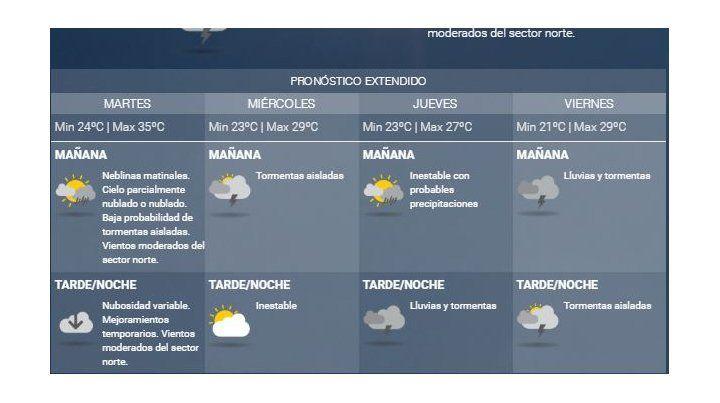 Rosario y la región tendrán otro día con calor sofocante con bajas chances de lluvias