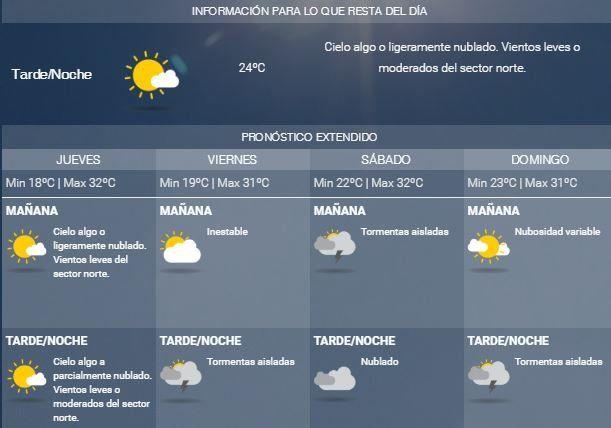 Jueves con excelente tiempo y mucho calor, pero mañana llegará la inestabilidad