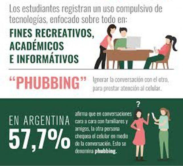 Rosario, una de las ciudades donde se usa más compulsivamente la tecnología