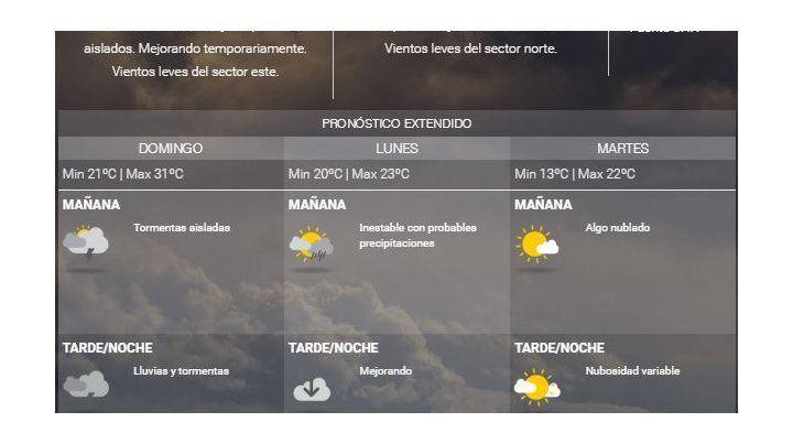 Cómo estará el tiempo en Rosario mientras se palpita el clásico Newells-Central