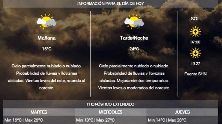 Lunes con cielo nublado y probabilidad de lluvias aisladas