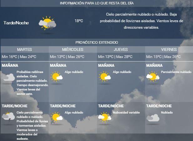 Martes con tiempo inestable y probabilidad de lluvias y tormentas por la tarde