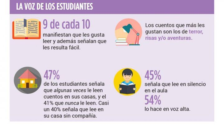 Más del 80% de los estudiantes santafesinos aprobaron las pruebas Aprender