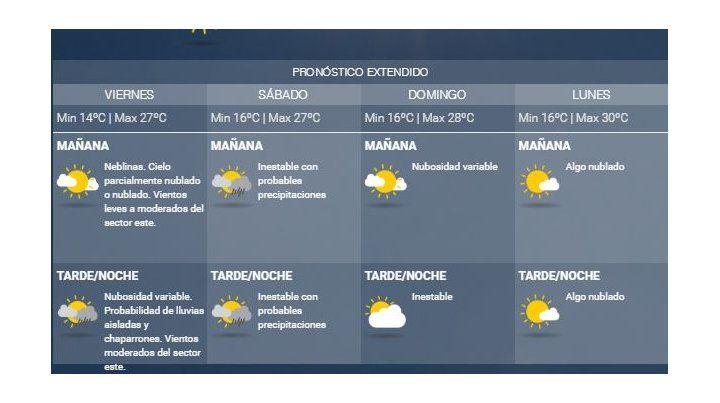 El viernes se presenta con tiempo inestable y chances de lluvias