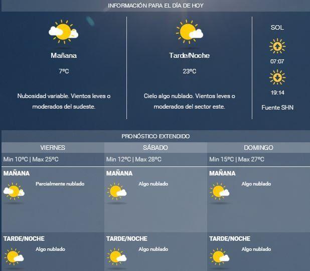 Jueves bien otoñal, pero con pronóstico de buen tiempo para el fin de semana