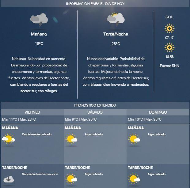 Aunque el cielo diga lo contrario, el Servicio Meteorológico anuncia tormenta y chaparrones