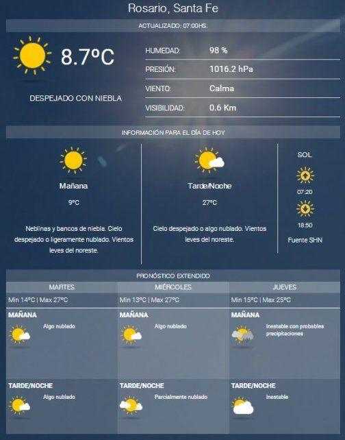 Buen clima, sol y cielo despejado para hoy y el resto de la semana
