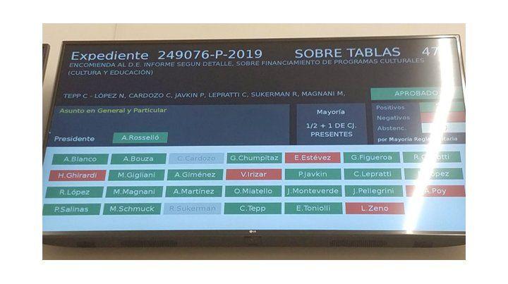 El proyecto que fue tratado sobre tablas fue aprobado por amplia mayoría.