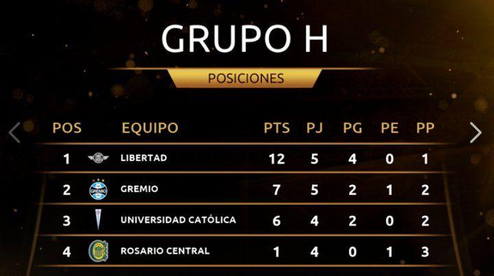 Gremio venció a Libertad y Central quedó eliminado de la Libertadores