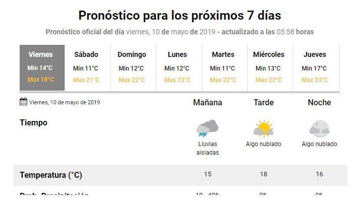 Las lluvias seguirán presentes esta mañana, pero por la tarde asomaría el sol