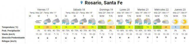 Viernes con alta humedad y chances de lluvias aisladas durante la tarde y noche