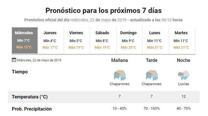 Miércoles con baja temperatura y lloviznas que irán menguando hacia la tarde