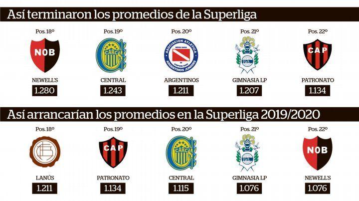 Acuerdo en la Superliga  para eliminar los promedios