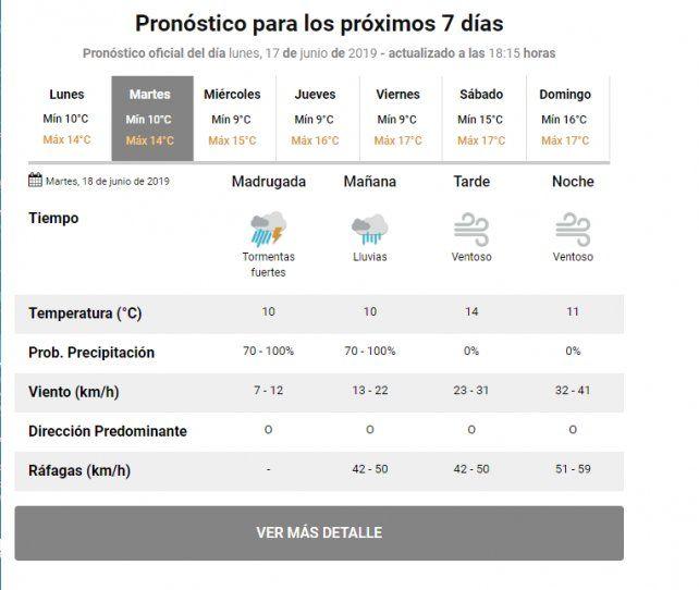 Alerta por lluvias, tormentas y ráfagas intensas en Rosario y la región