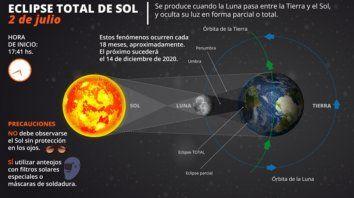como sera el eclipse total de sol que se vera hoy en el pais