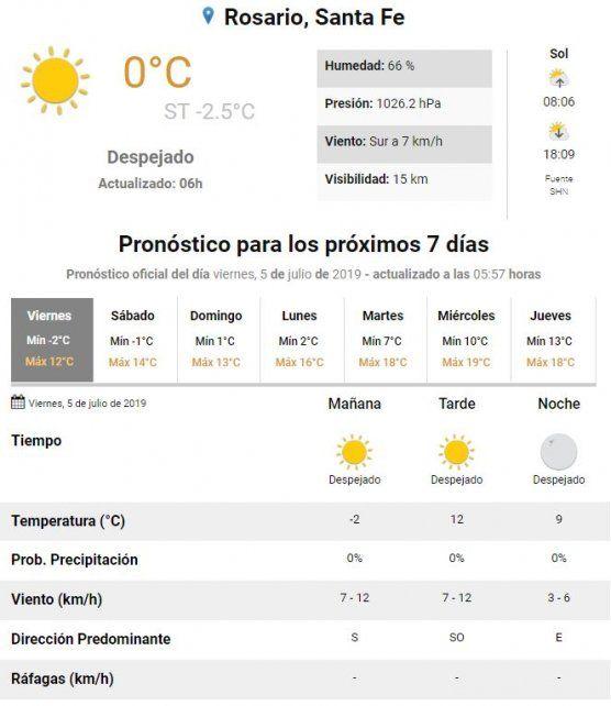 Rosario y la región soportan una mañana con sensación térmica bajo cero