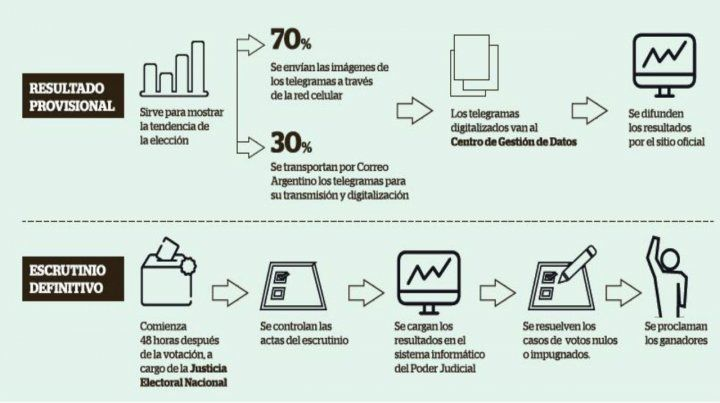 CFK pidió a los fiscales cuidar los votos y Frigerio negó fraude