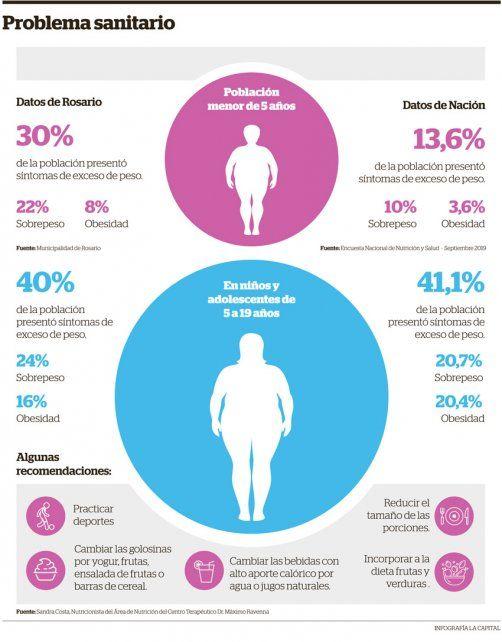 En Rosario el 40 por ciento de los niños y jóvenes de entre 5 y 19 años tiene sobrepeso