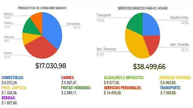 Una familia rosarina necesitó más de 55 mil pesos para vivir en octubre