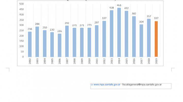 En 2019 descendió el número de asesinatos en Rosario