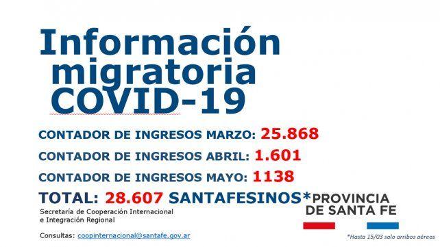 Los números oficiales de la provincia