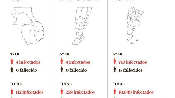 Santa Fe tiene cuatro nuevos casos y el 2,5% de infectados