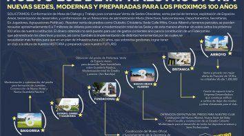 La agrupación Futuro canalla le presentó al oficialismo un plan para robustecer la infraestructura del club.