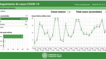 Funes pasó la barrera de los 400 positivos y suma cerca de 100 casos activos