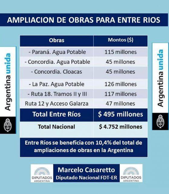 La ampliación del Presupuesto, incluye obras para Entre Ríos