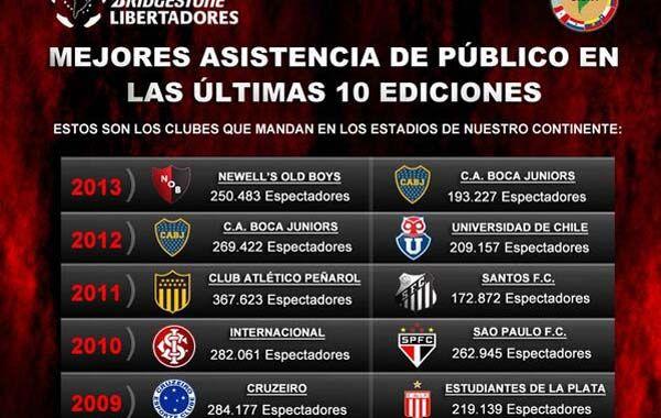 La Lepra fue el equipo con más convocatoria en la edición 2013 de la Libertadores.