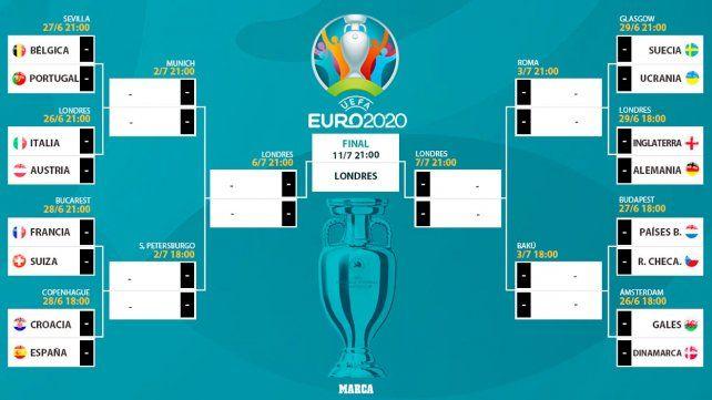 El fixture de la Eurocopa con horarios de origen.