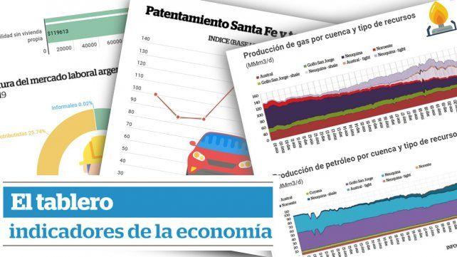 El tablero: indicadores de la economía