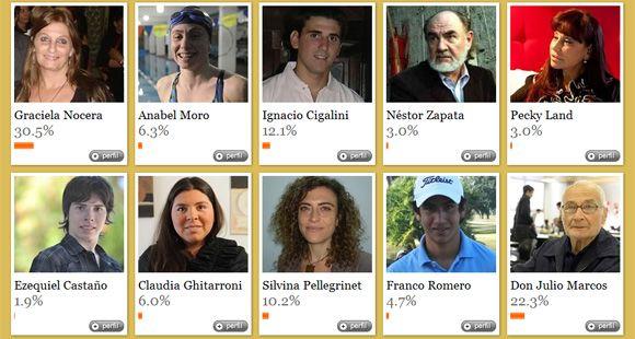 Los lectores de LaCapital.com.ar eligieron al Destacado 2011