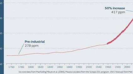 Los niveles de CO2 en la atmósfera crecen sin freno y ya muestran niveles similares a los de hace 3 a 5 millones de años atrás.