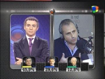 Minuto a minuto: el rating de las elecciones 2011