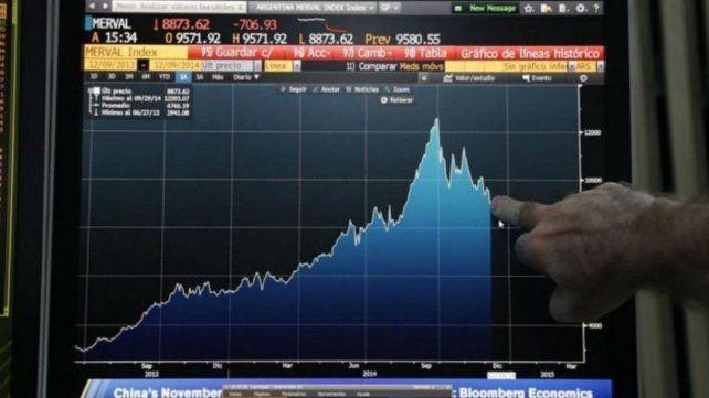 Por el repunte de los  bonos en dólares, el  riesgo país cerró en baja