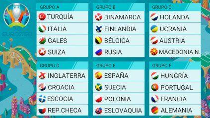 Eurocopa 2020: todo lo que tenés que saber desde la inauguración hasta la final