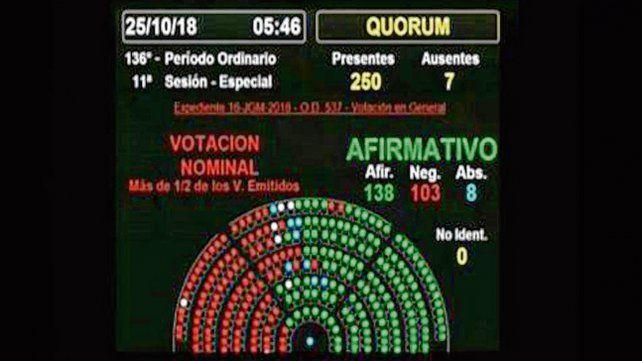 Marcador final. La votación en Diputados fue ayer a la madrugada.
