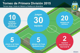 La nueva temporada del fútbol argentino de primera será revolucionaria.