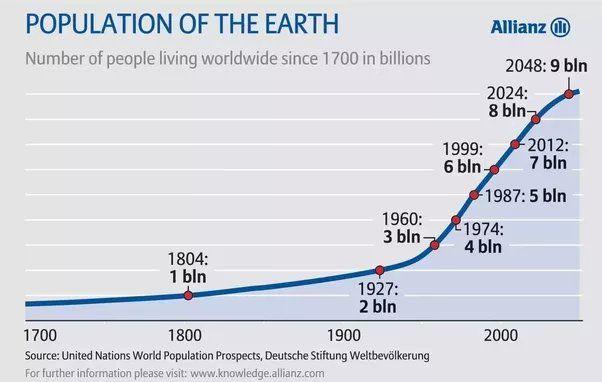 El factor olvidado en la crisis global