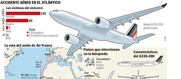 Completa infografía con las características del luctuoso accidente aéreo.