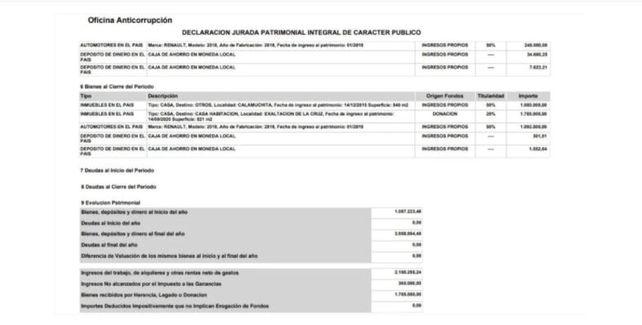 La declaración jurada de la legisladora del Frente de Todos. (Fuente: Oficina Anticorrupción)