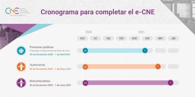 Censo Nacional Económico: las ventajas de conocer la matriz productiva