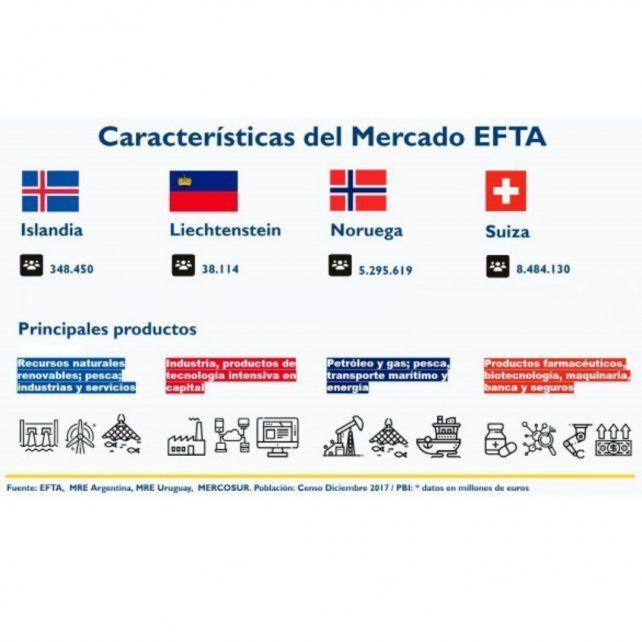 Las oportunidades de inversión de concretarse el Acuerdo EFTA-Mercosur